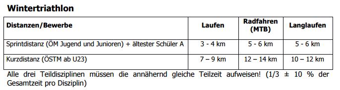 Wintertriathlon ÖTRV Sportordnung