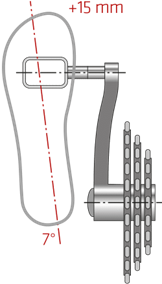 Fußstellung Pedalachse
